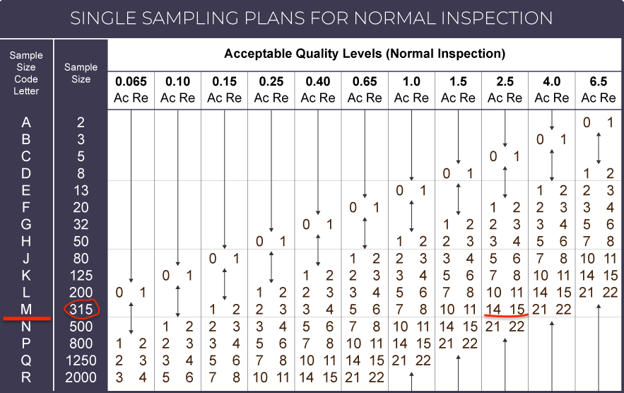 AQL Table 2