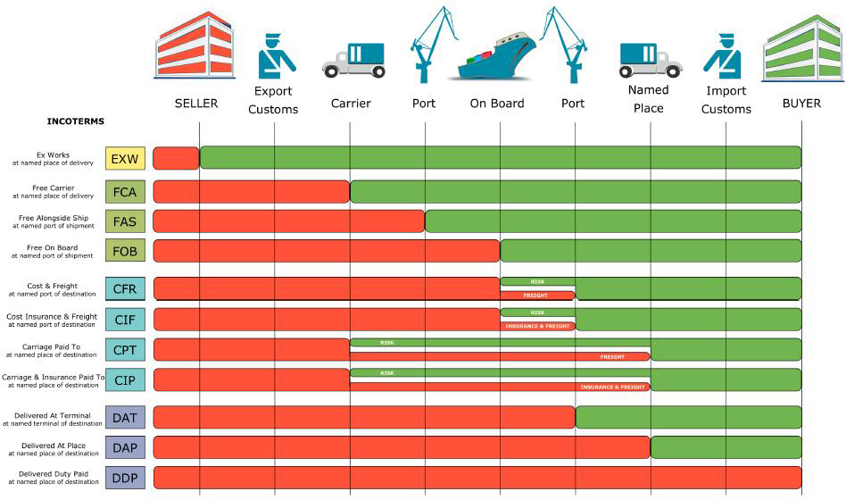 Incoterms Explained|Complete Guide 2021 |InspectionBird