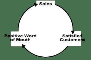Posititve Feedback Loop for Amazon FBA Sellers